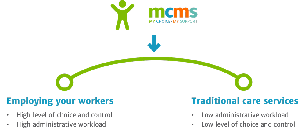 Diagram showing how MCMS is different to other providers